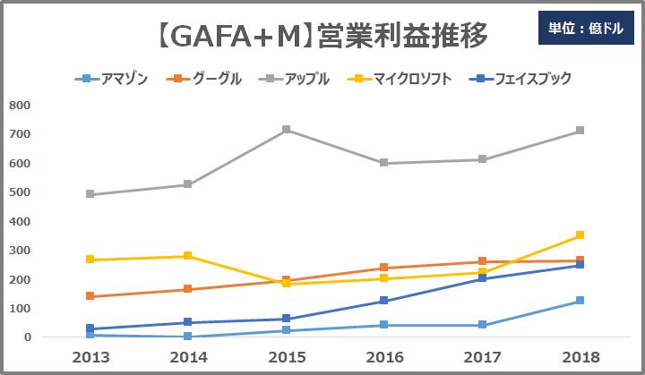 GAFAM営業利益率推移
