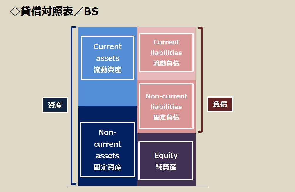 BS 貸借対照表