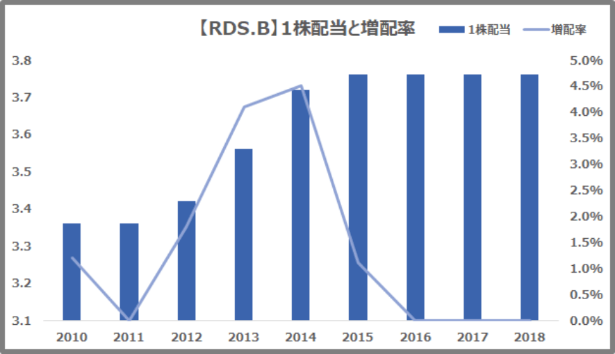 RDS.B 1株配当と増配率