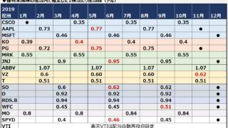 米国株 配当月