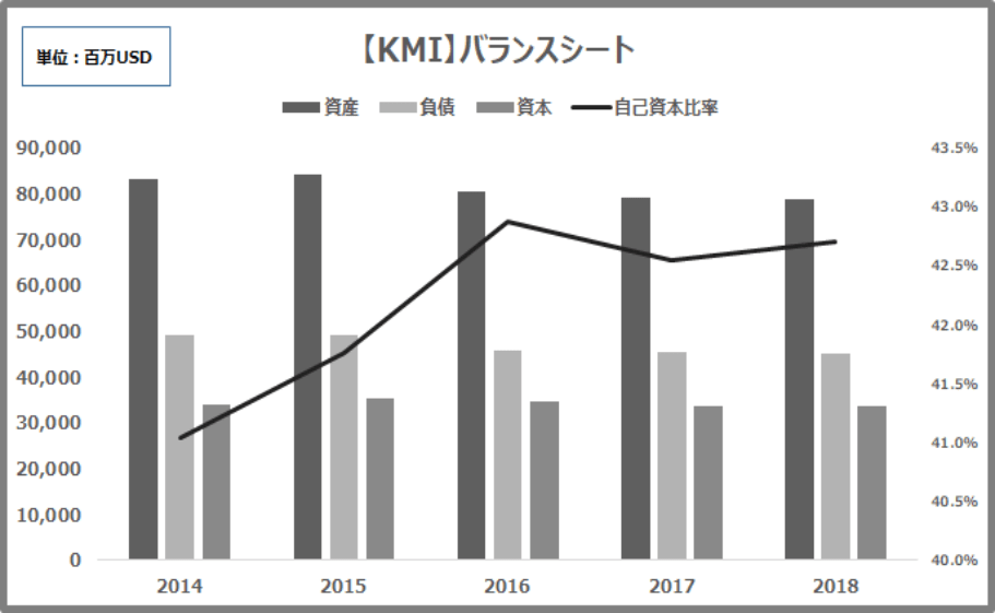 KMI財務状況