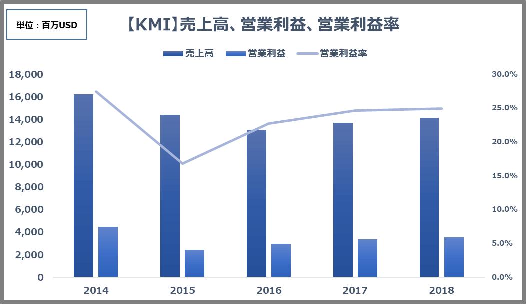 KMI業績推移