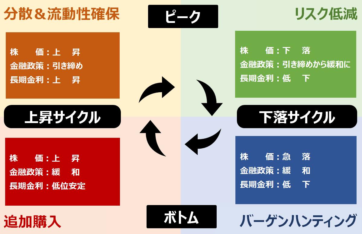 景気サイクル