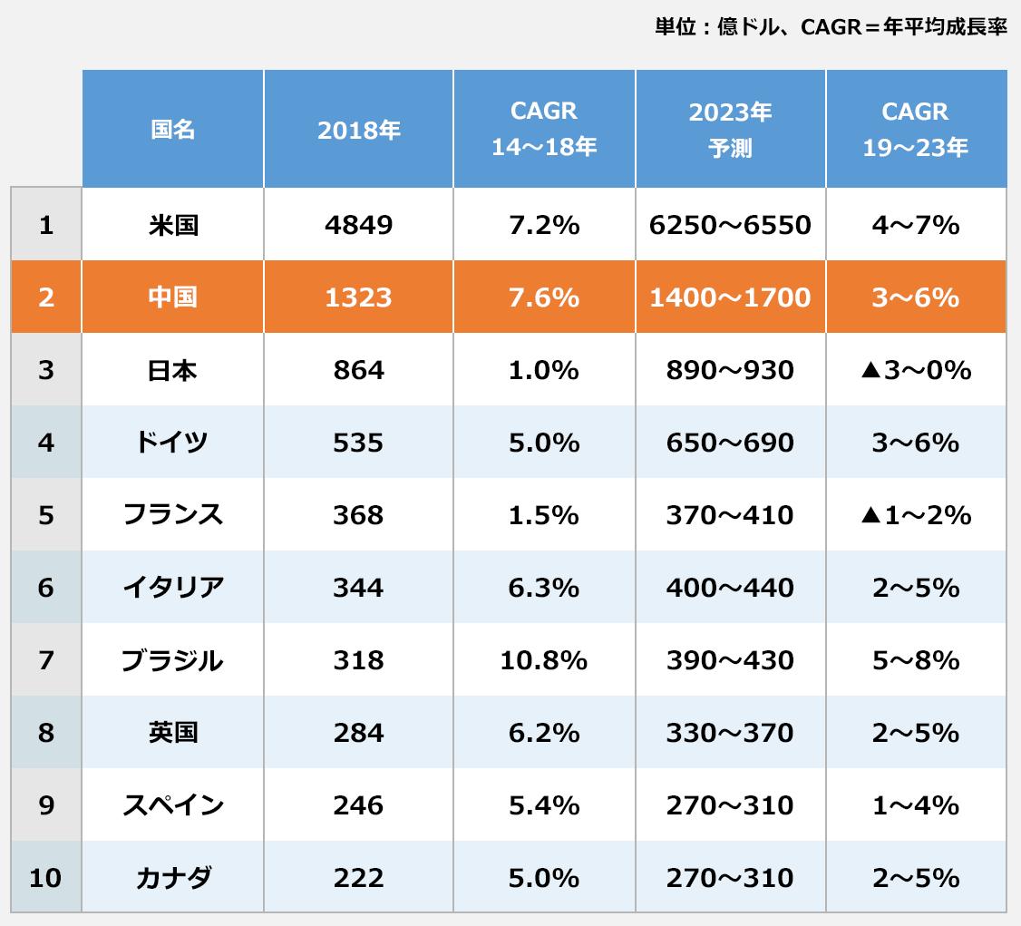 医薬品の国別市場規模