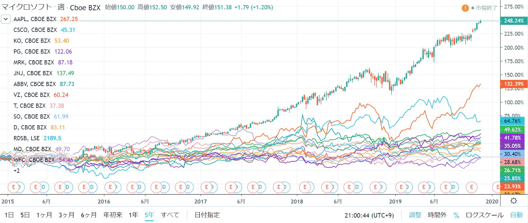 米国株 保有銘柄の株価チャート一覧