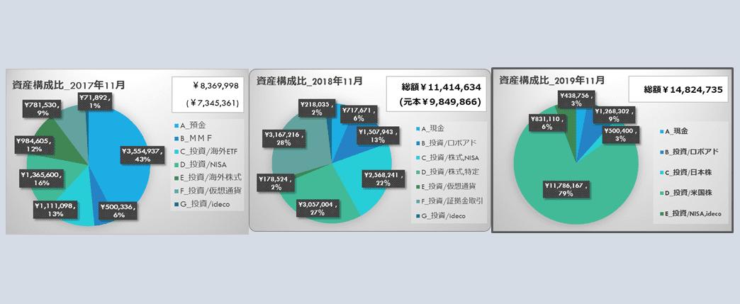 過去3年の月別資産推移