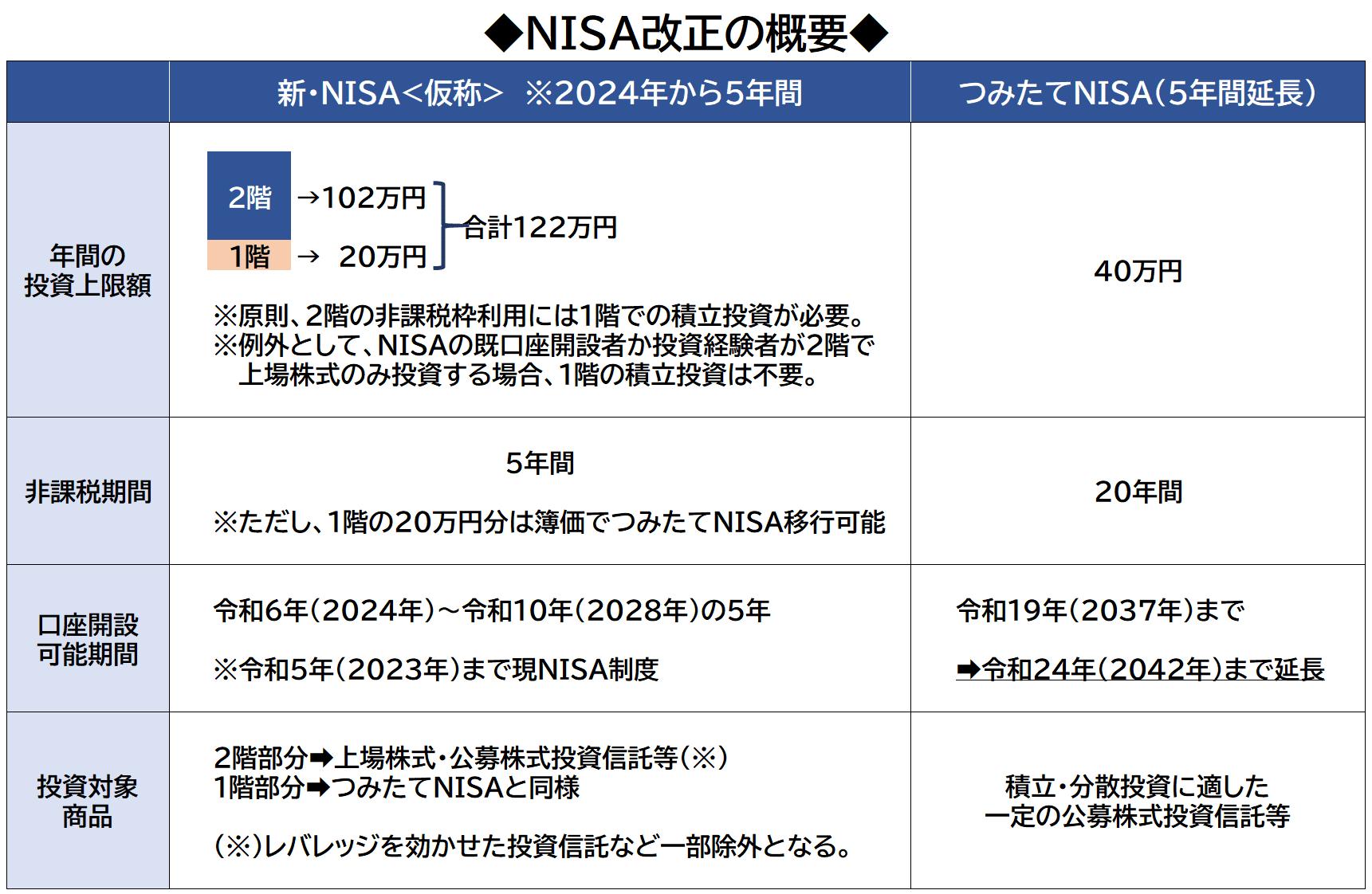 新・NISA制度概要