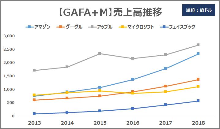 GAFAM売上高推移