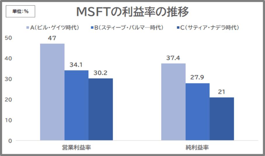 MSFT利益率推移