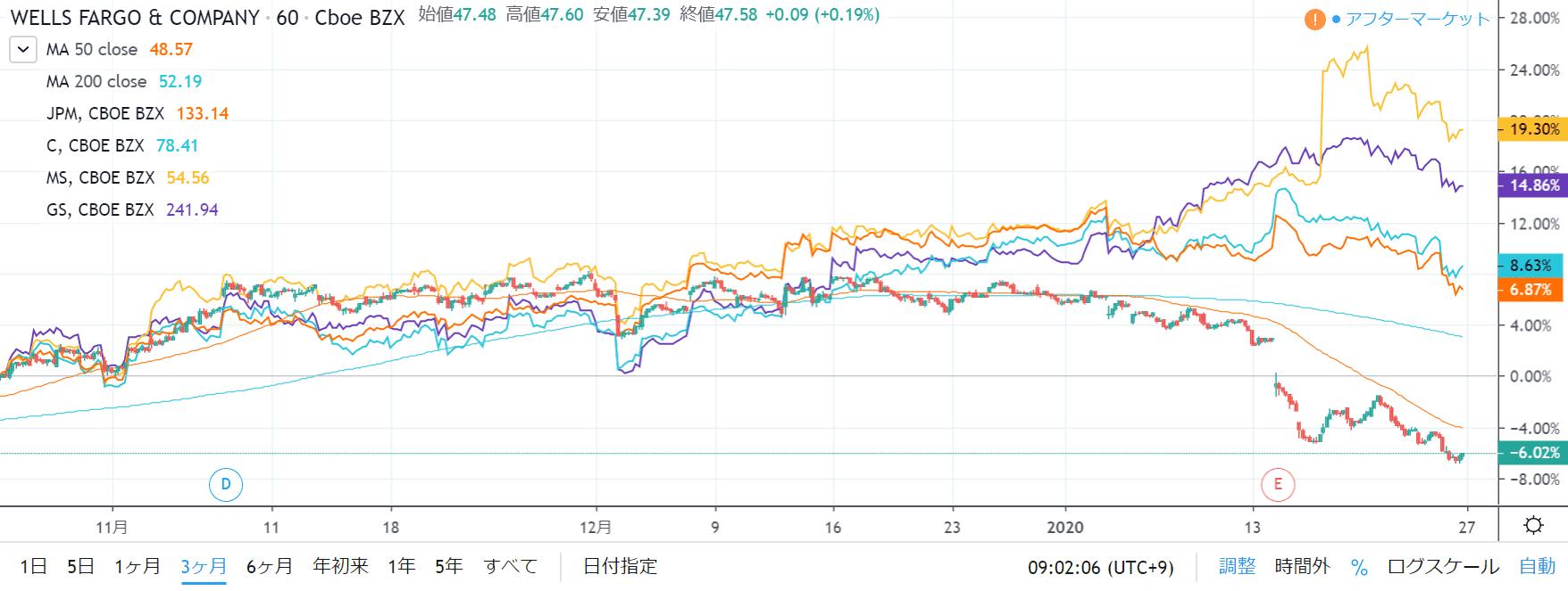 WFC株価チャート