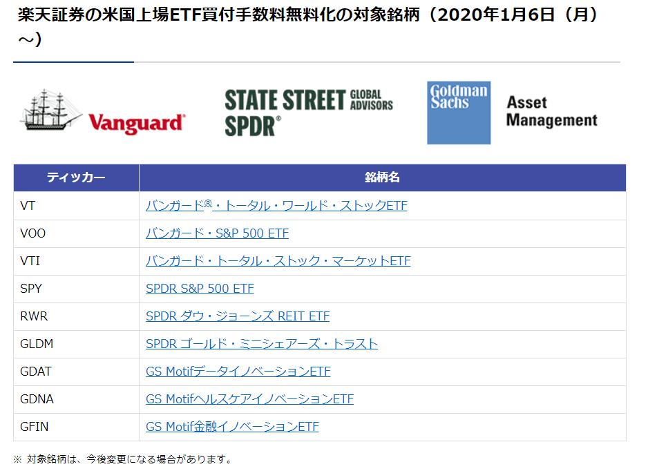 楽天証券 米国ETF手数料無料対象一覧