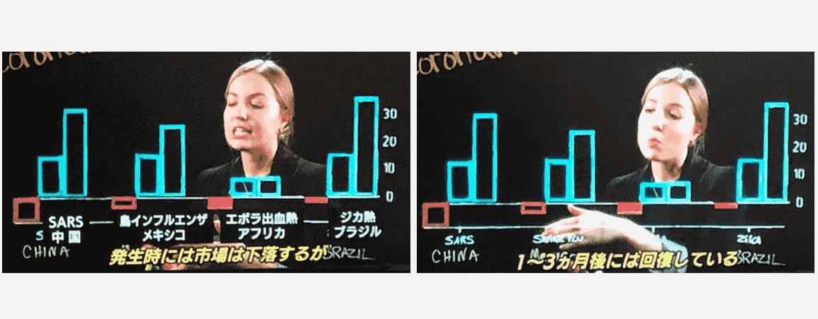 過去の伝染病の市場への影響