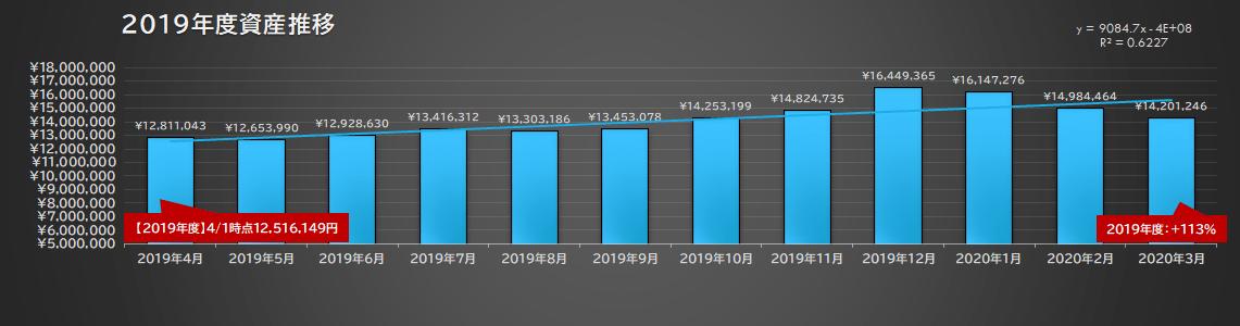 2019年度資産推移