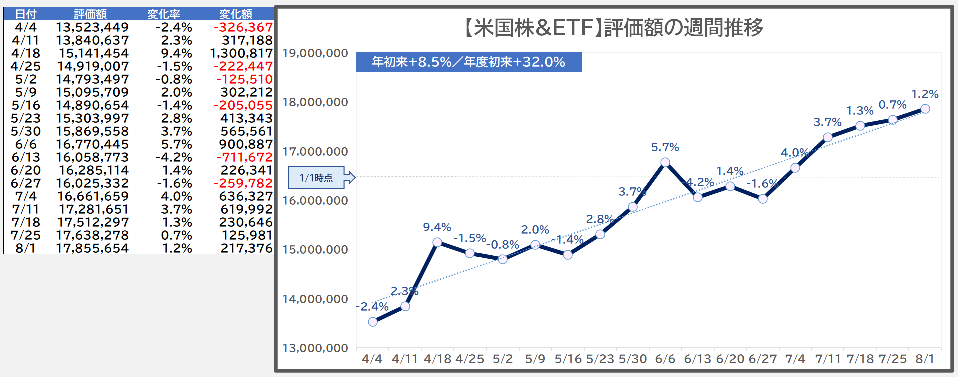 米国株の評価額週間推移