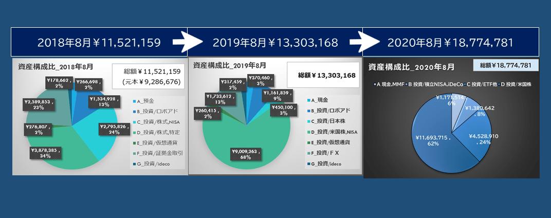 資産推移(過去3年)