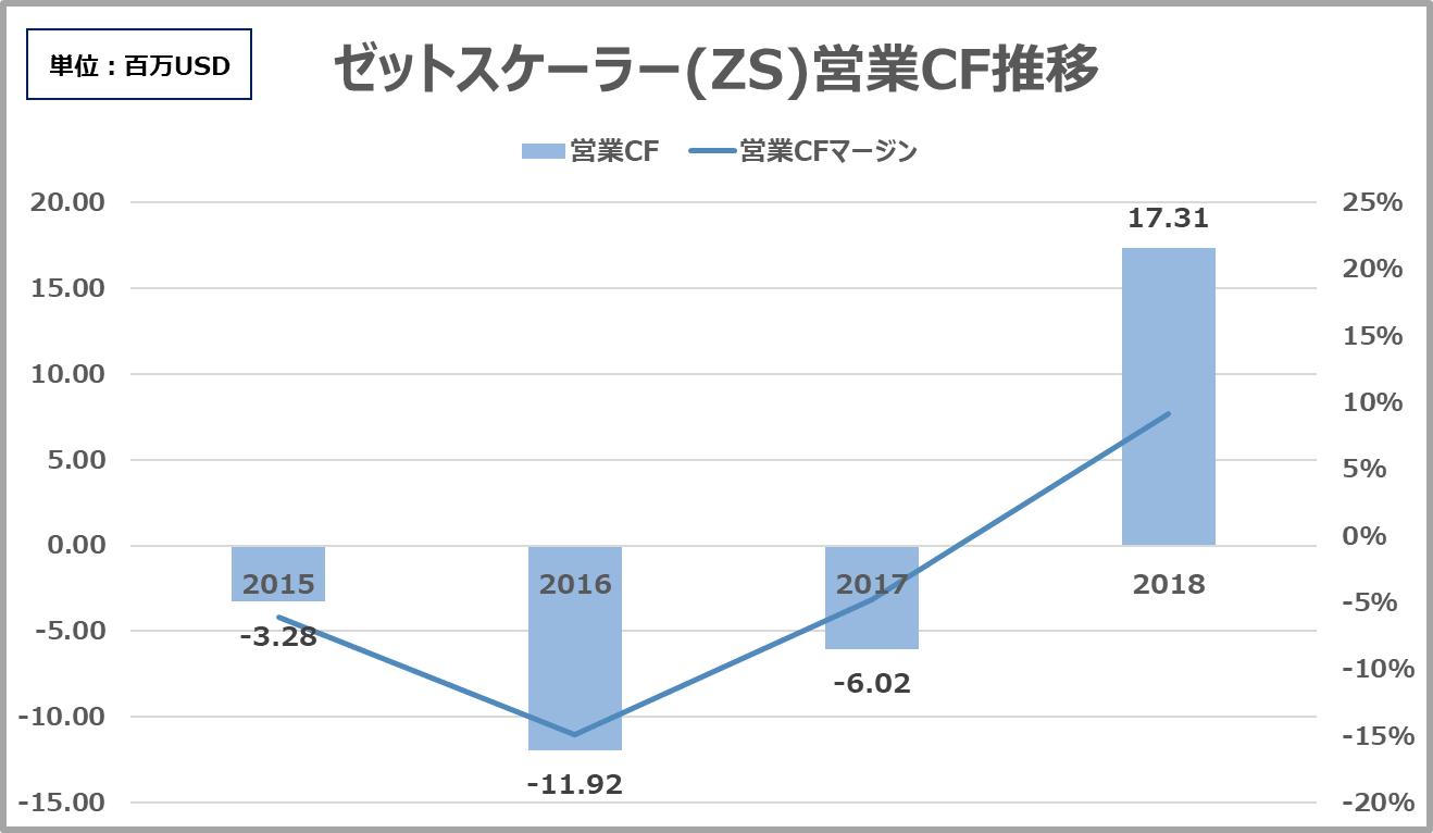 株価 ゼットスケーラー