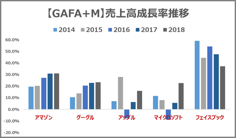 GAFAM_sales growth rate trends