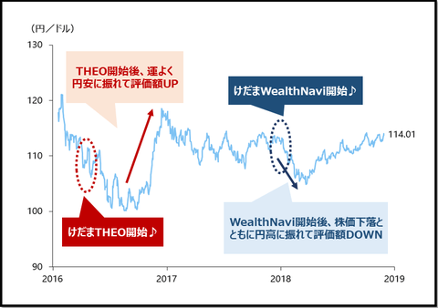 theo&wealthnavi_comparison_20181209_5