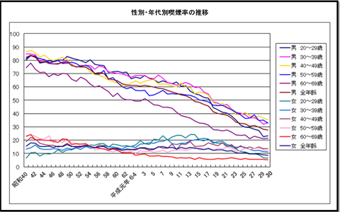 smoking rate_20181117