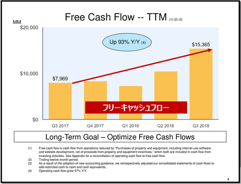 amazon free cash flow_2018