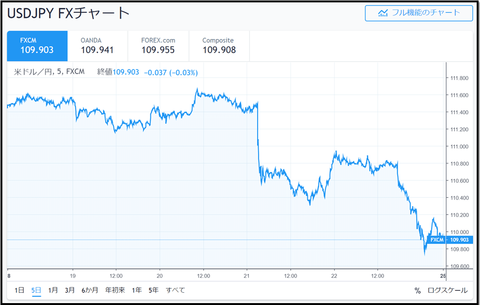 USD JPY chart_20190323