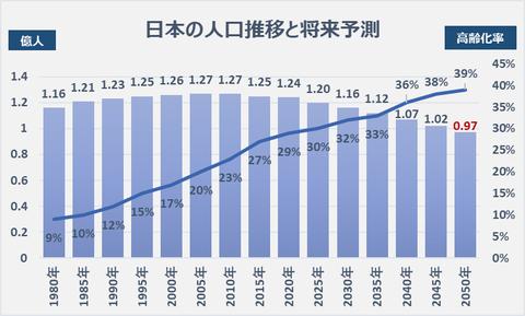 population trends_japan_20181211
