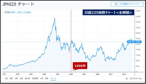 JPN225 long term chart