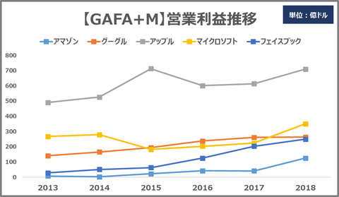 GAFAM_operating Income trends