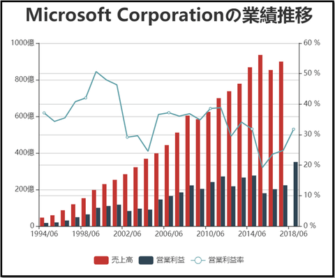 msft_performance_transition