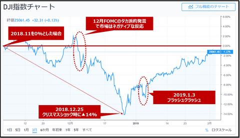 DJI chart_20190203_2
