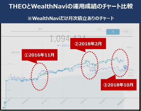 theo&wealthnavi_comparison_20181209_1