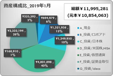 asset portfolio 201901