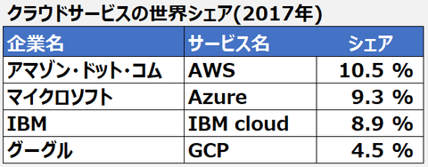 cloud service shere_201902