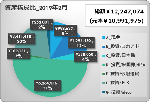asset management_portfolio_201902