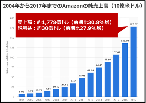amazon_amount of sales