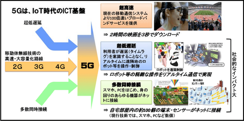 about_5G_3