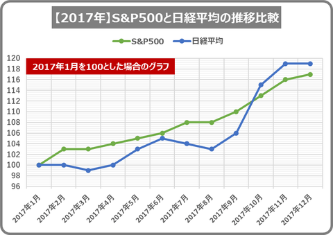 2017stock index_20181212