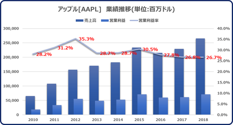 AAPL_Operating Performance