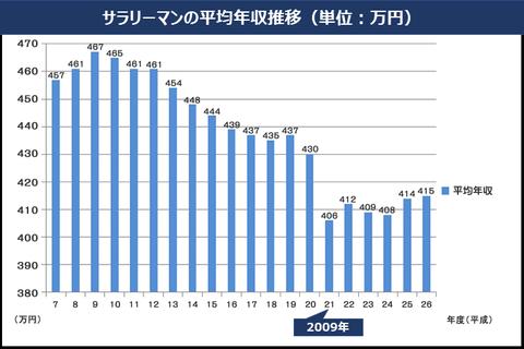 trens annual income