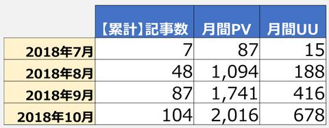 blog_performance_20181104_2