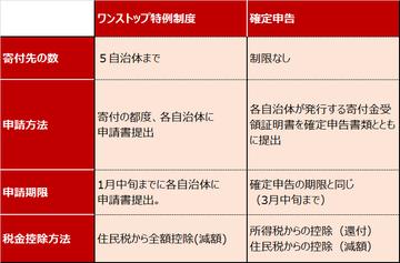 furusatonouzei_20181004①