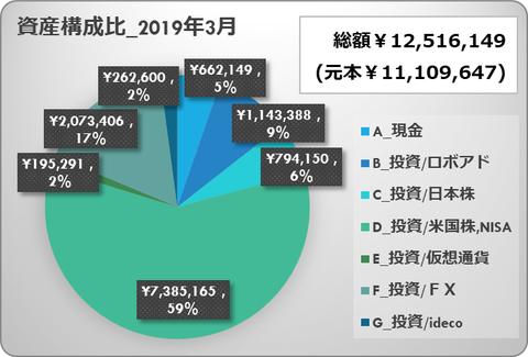 asset portfolio_201903