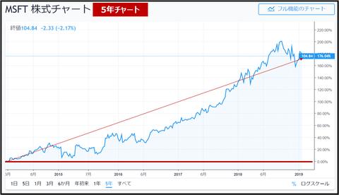 msft_chart_20190201_2