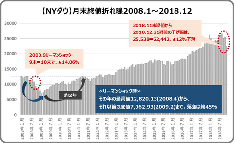nydow_2008-2018