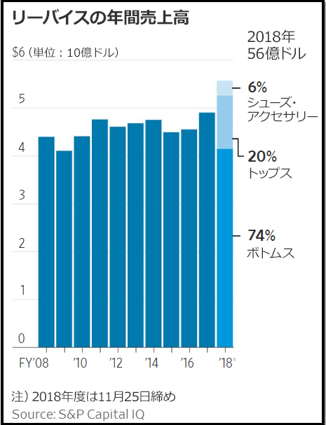 LEVI_amount of sales_2019