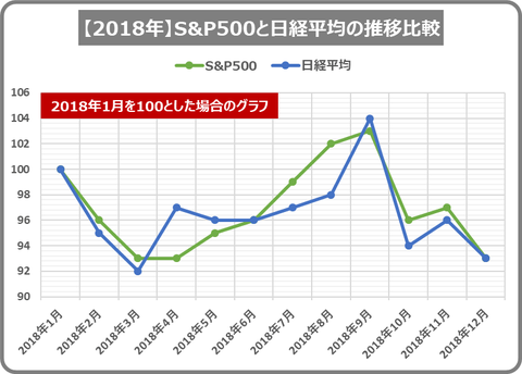 2018stock index_20181212_1