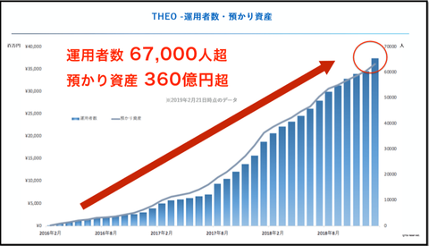 theo_the number of users_20190310