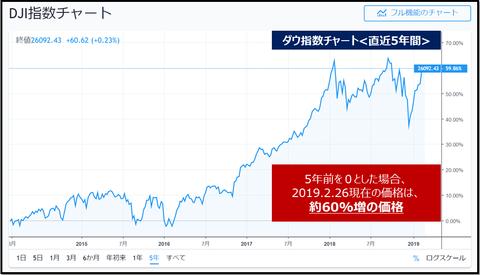 DJI long term chart
