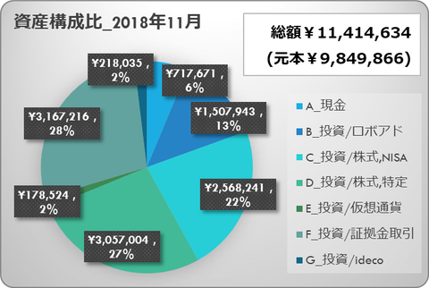 monthly performance_201811_1