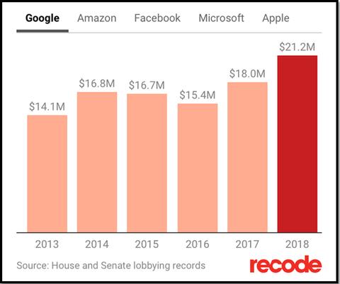 google lobbying records_20190130-min